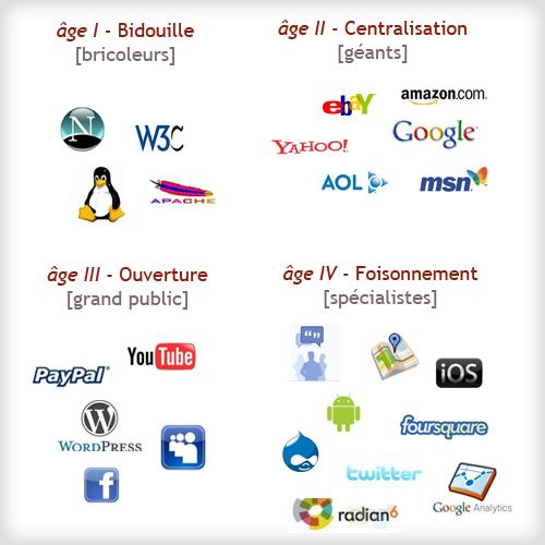 les 4 âges de l'Internet
