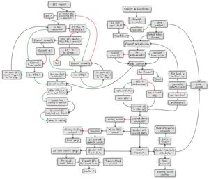 Schéma d'utilisation d'Appcache pour Lanyrd.com par Jake Archibald
