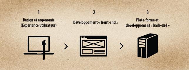 3 étapes de réalisation web